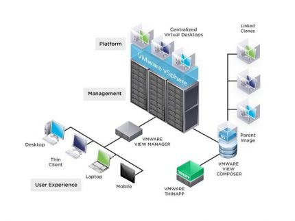 VMware Horizon View Architektur